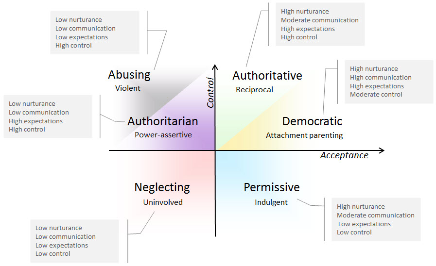 "a comparison of the authoritarian and authoritative style of parenting Adapted from the child in mind blog on bostoncom authoritarian parenting, as in ""my way or the highway,"" and its opposite, permissive parenting with lack of limit setting, may be linked."